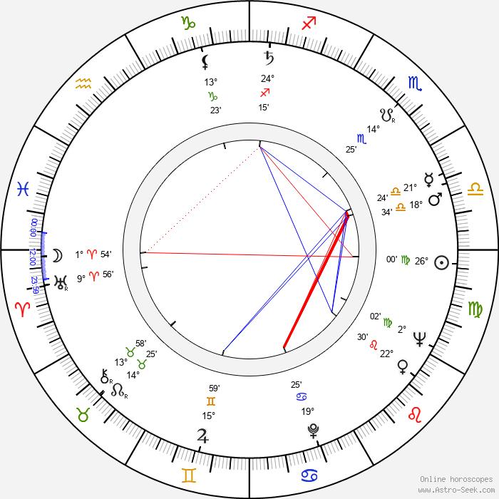 Heiner Carow - Birth horoscope chart