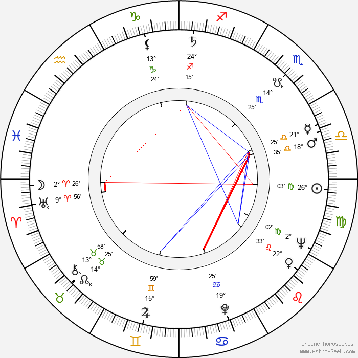 Heiner Carow - Birth horoscope chart
