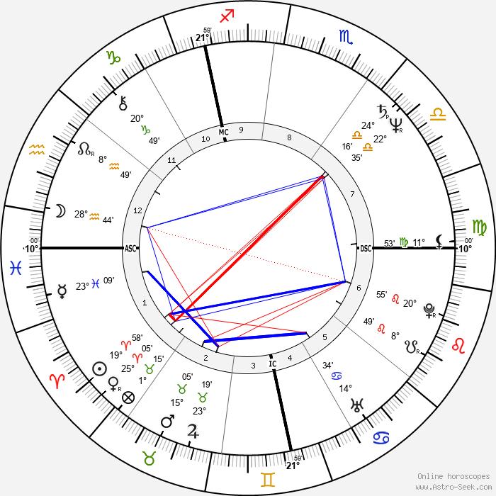 Heiner Lauterbach - Birth horoscope chart