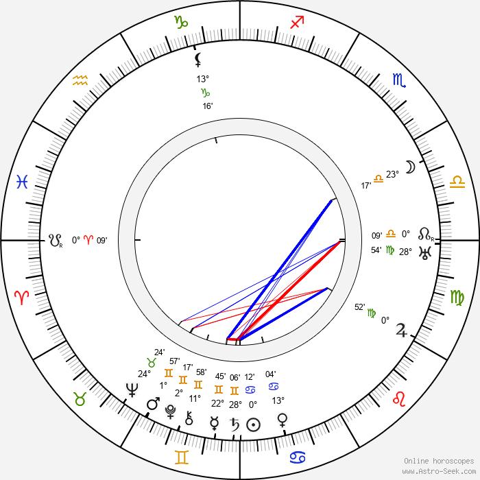 Heino Kaski - Birth horoscope chart