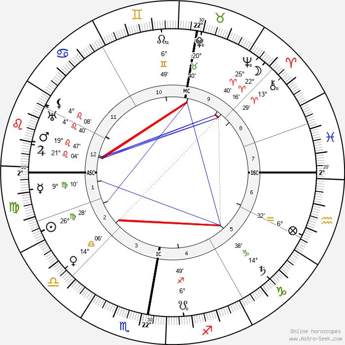 Heinrich Daath - Birth horoscope chart