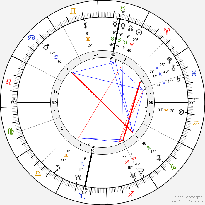 Heinrich Goebel - Birth horoscope chart