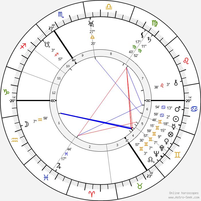 Heinrich Grüber - Birth horoscope chart