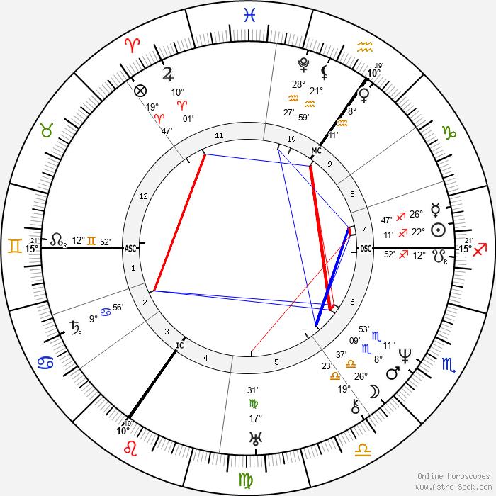Heinrich Heine - Birth horoscope chart