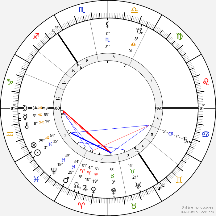 Heinrich Hertz - Birth horoscope chart