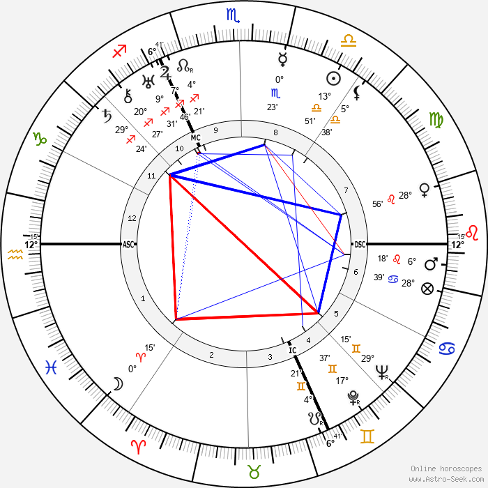 Heinrich Himmler - Birth horoscope chart