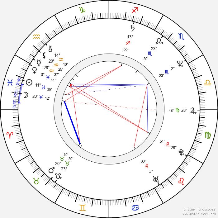 Heinrich Schafmeister - Birth horoscope chart