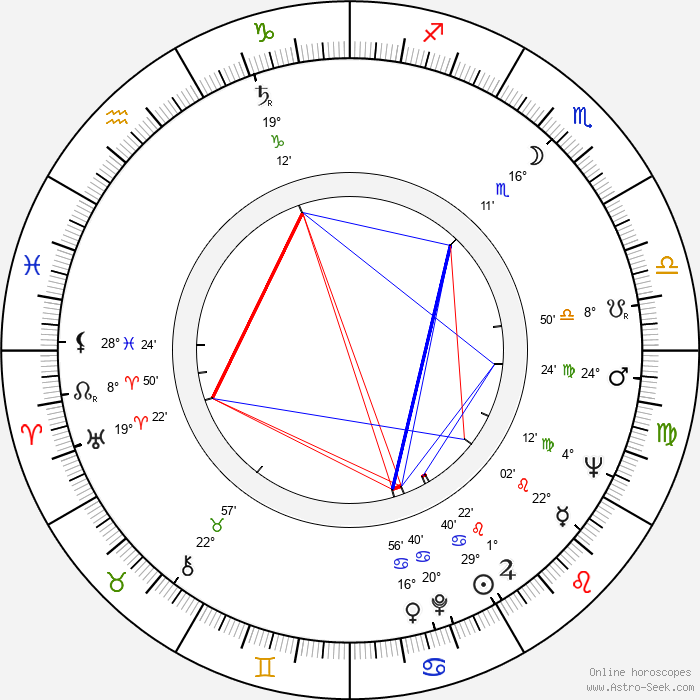 Heinrich Schweiger - Birth horoscope chart