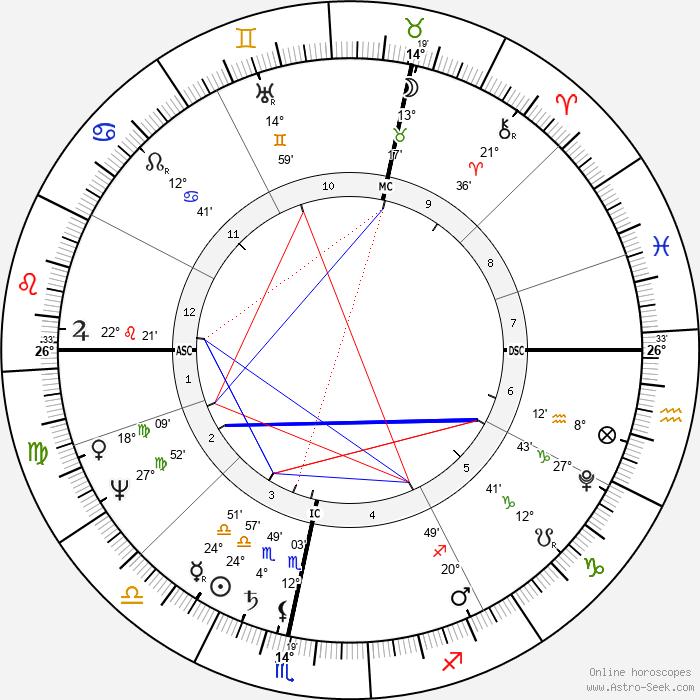 Heinrich Von Kleist - Birth horoscope chart