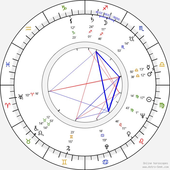 Heinz Berlau - Birth horoscope chart