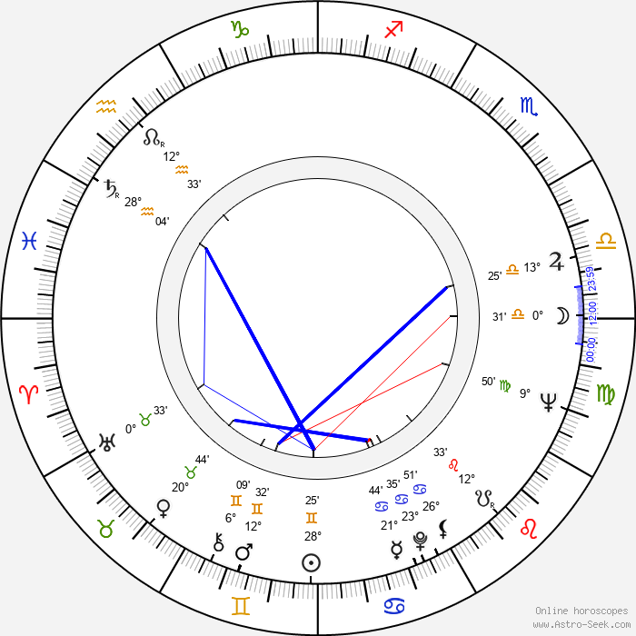 Heinz Edelmann - Birth horoscope chart