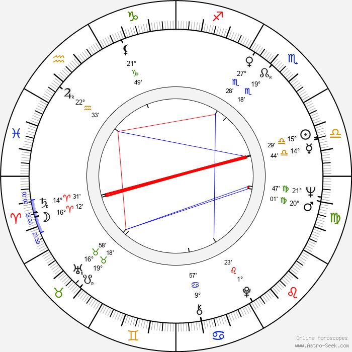 Heinz Fischer - Birth horoscope chart