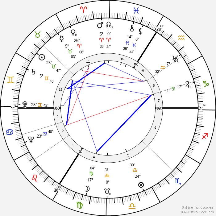 Heinz Haber - Birth horoscope chart