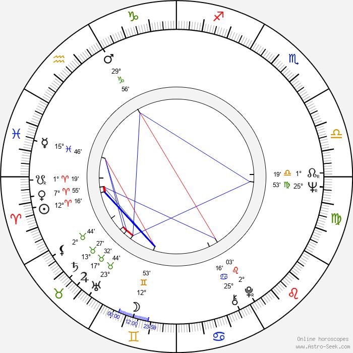 Heinz Hermann Thiele - Birth horoscope chart