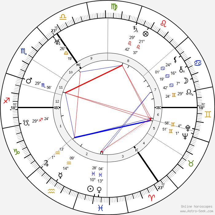 Heinz Hilpert - Birth horoscope chart