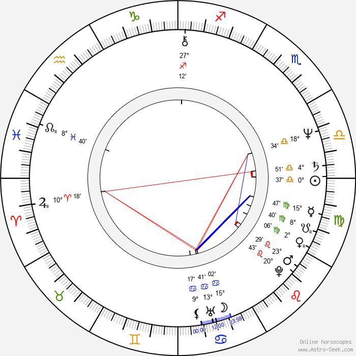 Heinz Hoenig - Birth horoscope chart