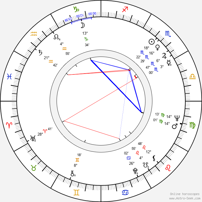 Heinz Hopf - Birth horoscope chart