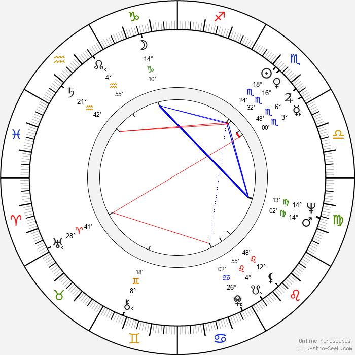 Heinz Hopf - Birth horoscope chart