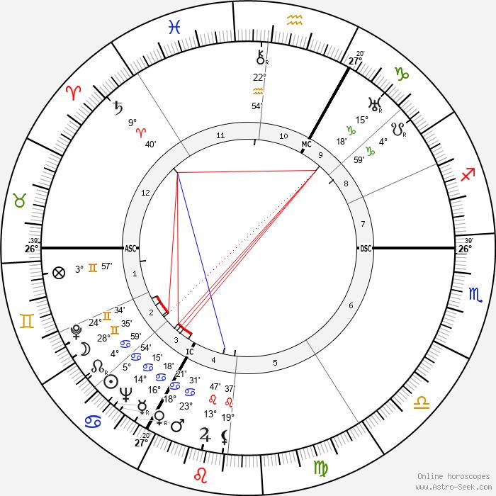 Heinz Moog - Birth horoscope chart