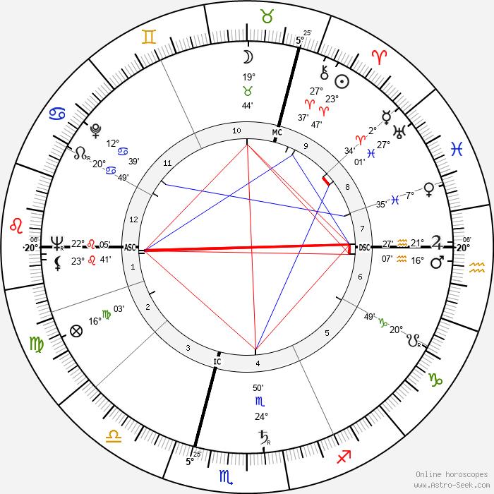 Heinz Neuhaus - Birth horoscope chart