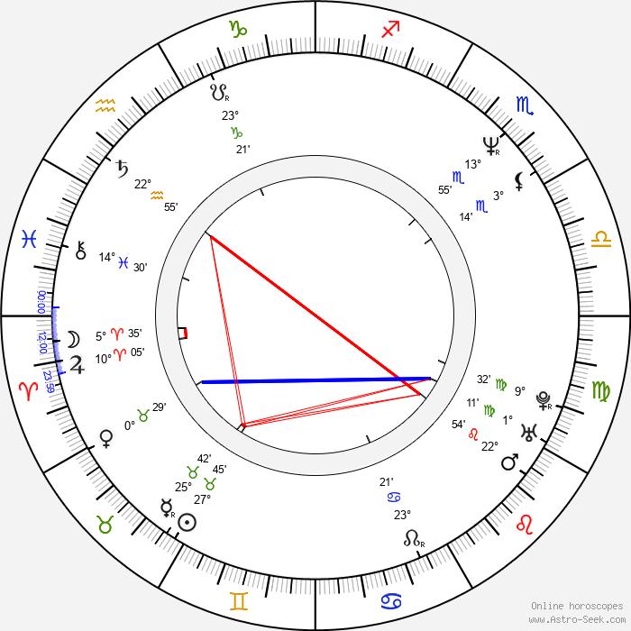 Heinz Weixelbraun - Birth horoscope chart