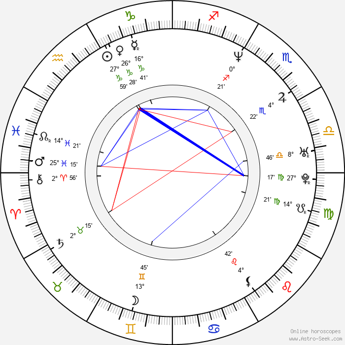 Heitor Dhalia - Birth horoscope chart
