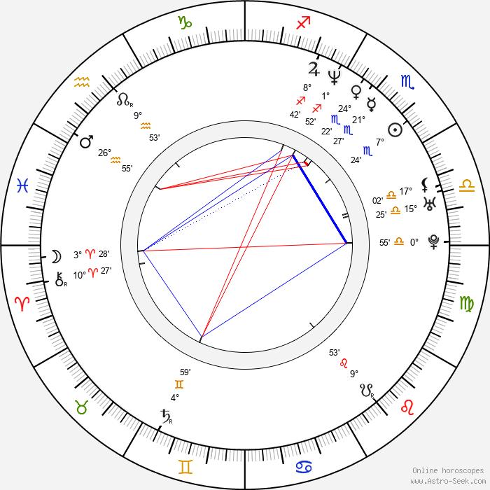 Helen Dallimore - Birth horoscope chart