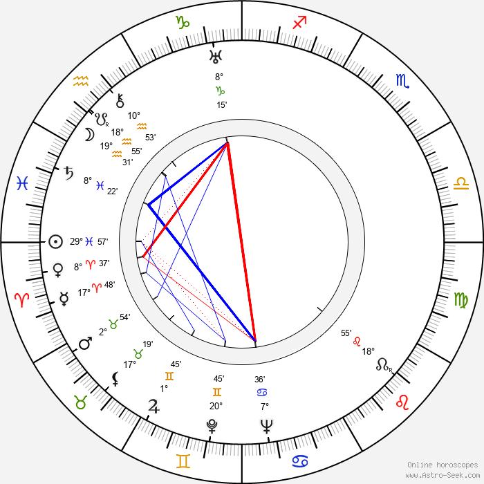 Helen Deutsch - Birth horoscope chart