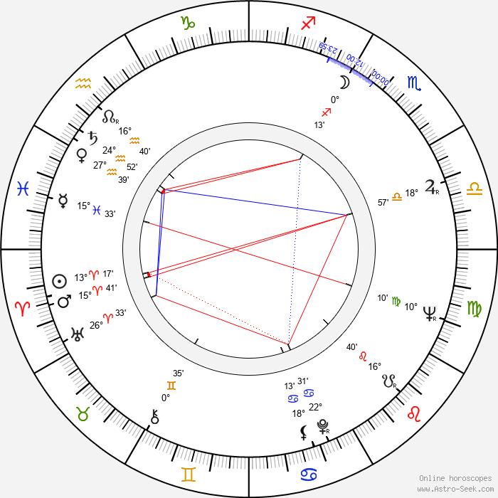 Helen Hanft - Birth horoscope chart