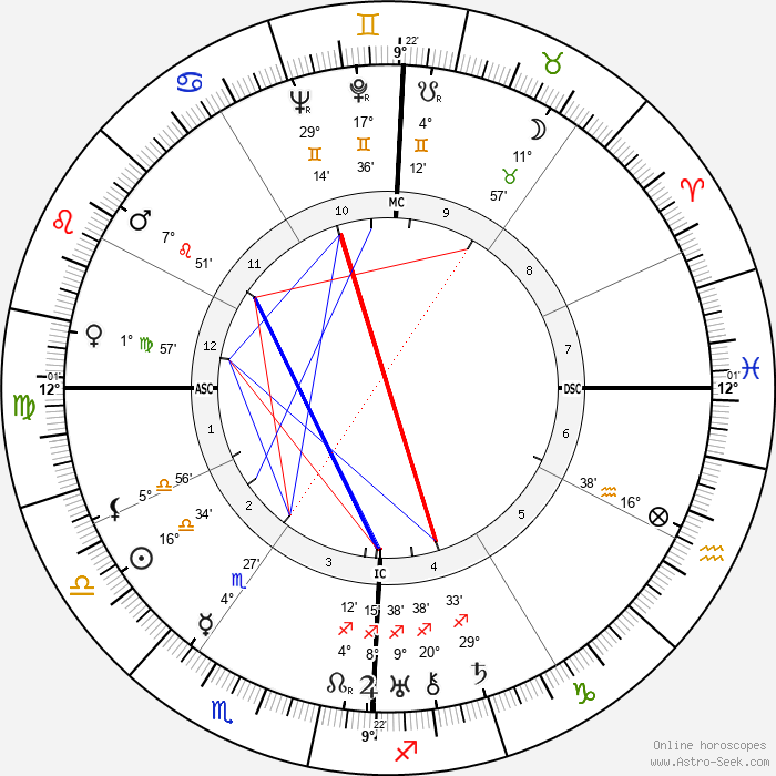 Helen Hayes - Birth horoscope chart