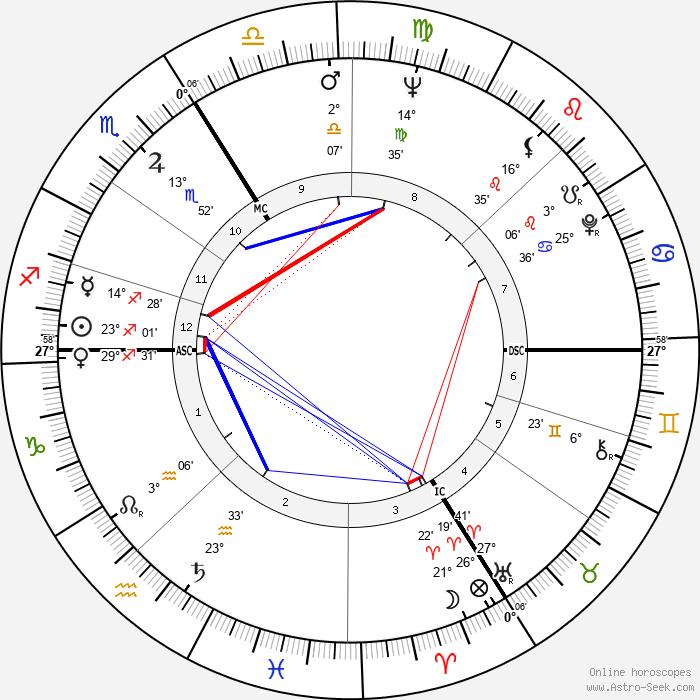 Helen Hutchinson - Birth horoscope chart