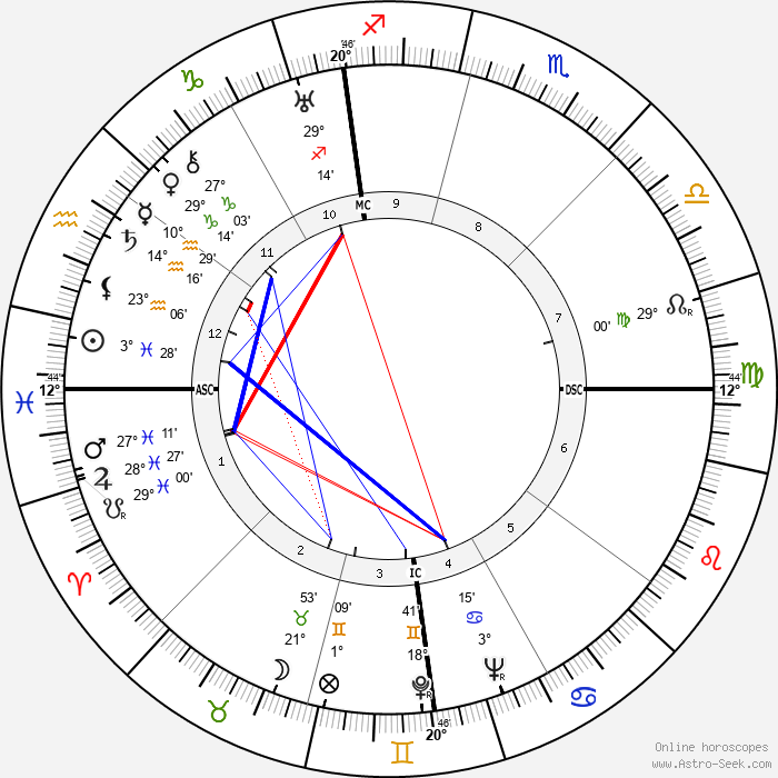 Helen Nearing - Birth horoscope chart