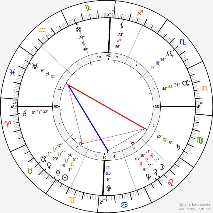 Helen O'Connell - Birth horoscope chart