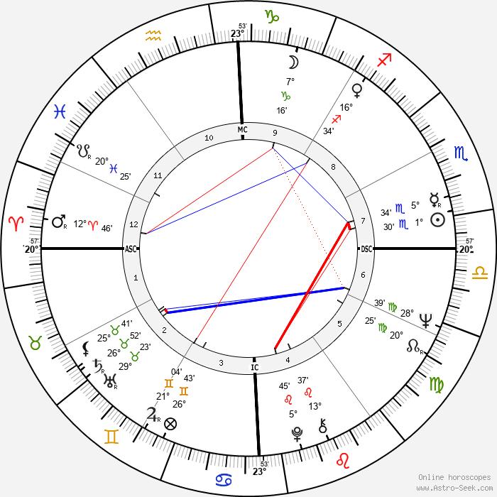 Helen Reddy - Birth horoscope chart