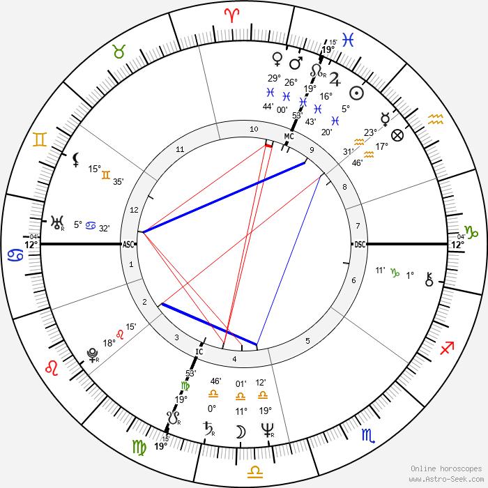 Helen Shaver - Birth horoscope chart