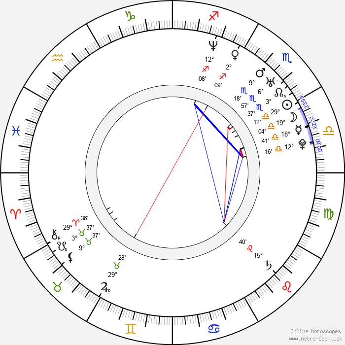 Helen Swedin - Birth horoscope chart