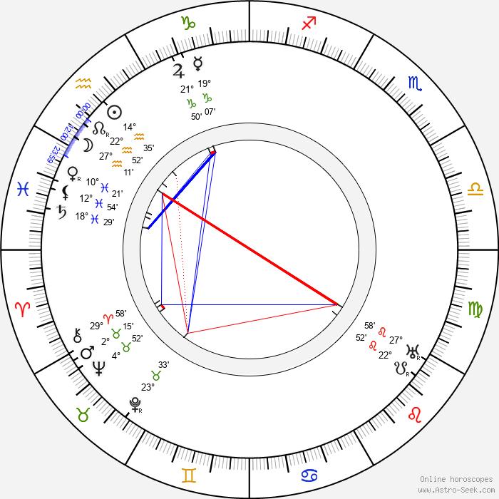 Helena Arkawin - Birth horoscope chart