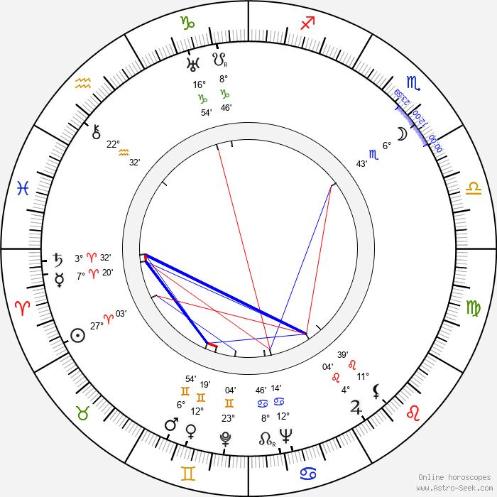 Helena Belkowska - Birth horoscope chart