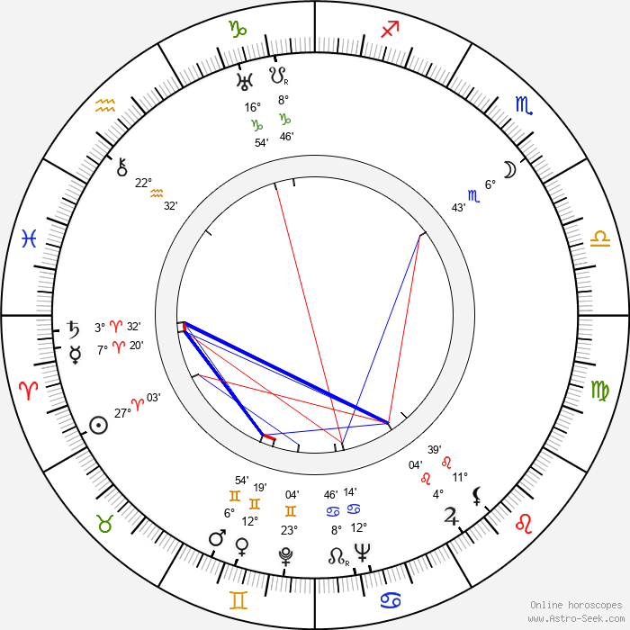 Helena Belkowska - Birth horoscope chart