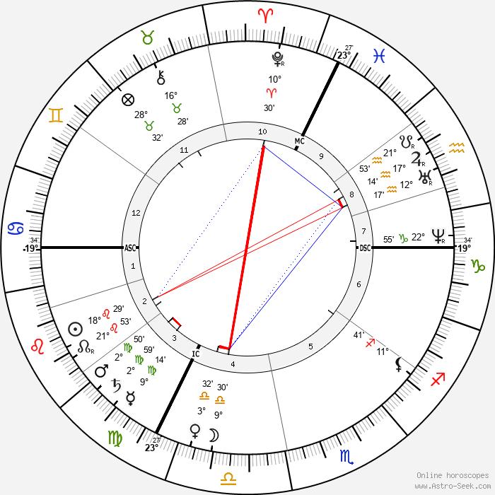 Helena Blavatsky - Birth horoscope chart