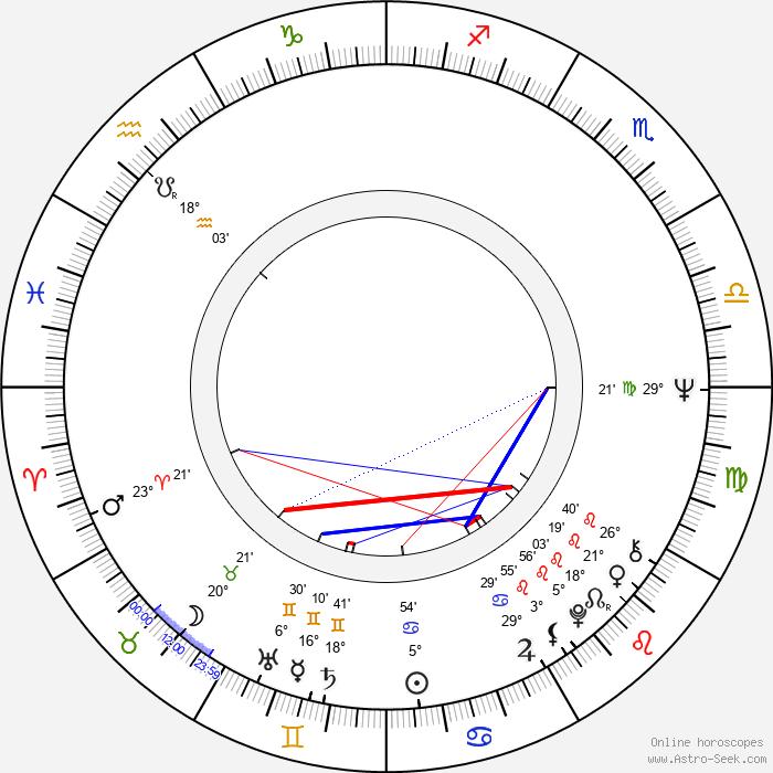 Helena Blehárová - Birth horoscope chart