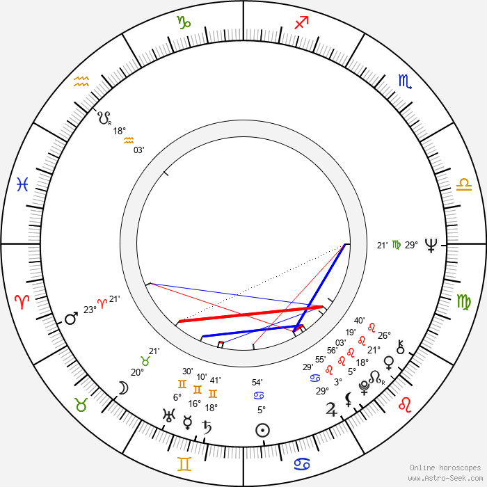 Helena Blehárová - Birth horoscope chart