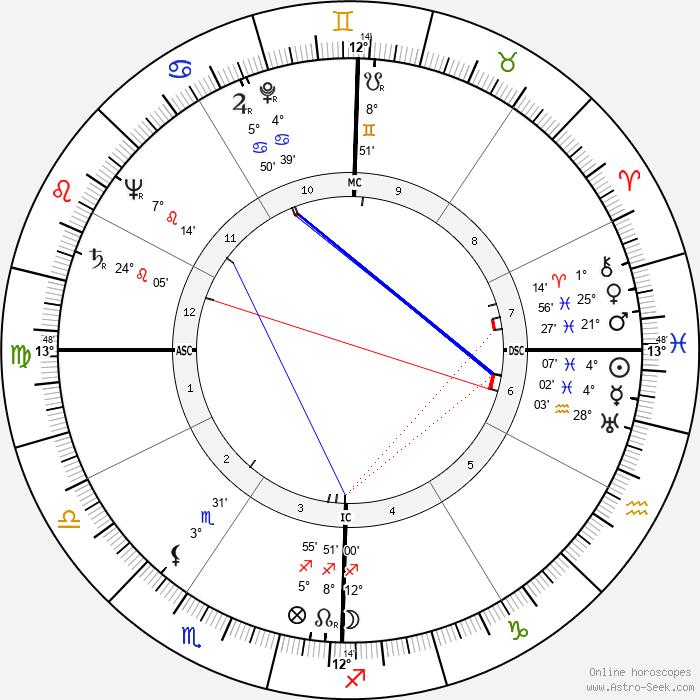 Héléna Bossis - Birth horoscope chart