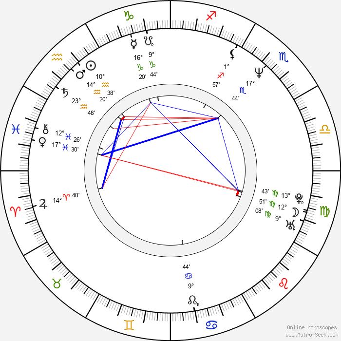 Helena Brabcová - Birth horoscope chart