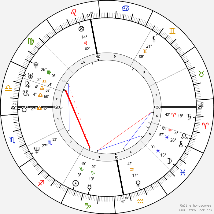 Helena Christensen - Birth horoscope chart