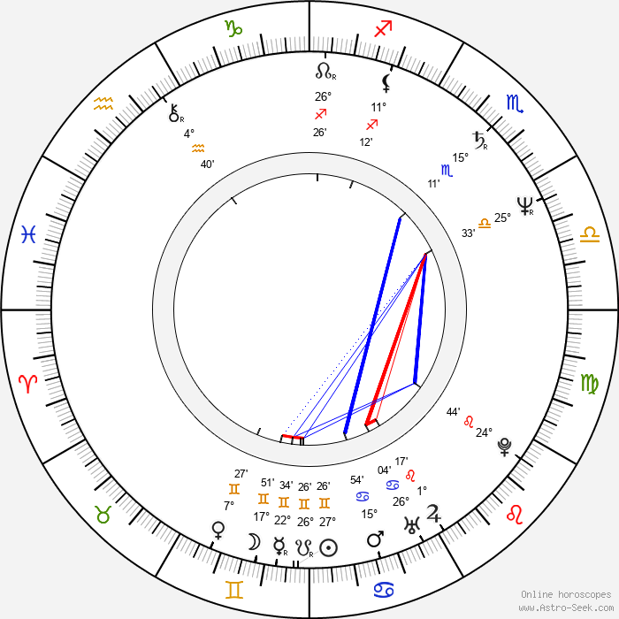 Helena Friedrichová - Birth horoscope chart