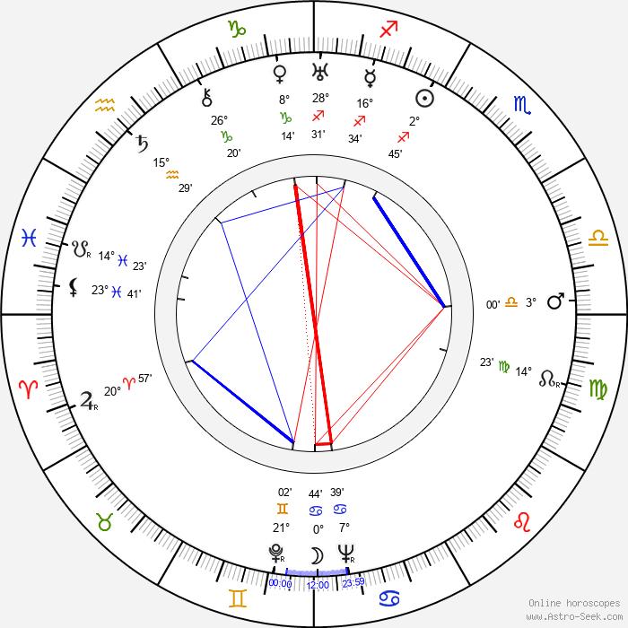 Helena Grossówna - Birth horoscope chart