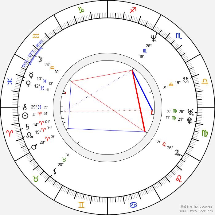 Helena Karochová - Birth horoscope chart