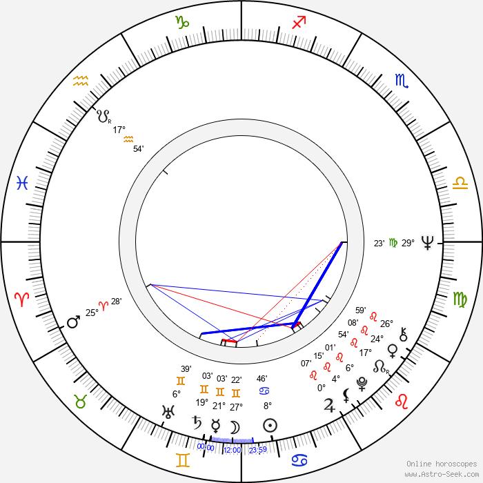 Helena Malehová - Birth horoscope chart