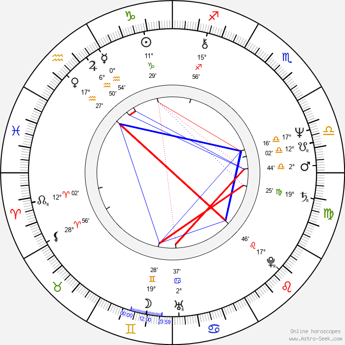 Helena Maršálková - Birth horoscope chart